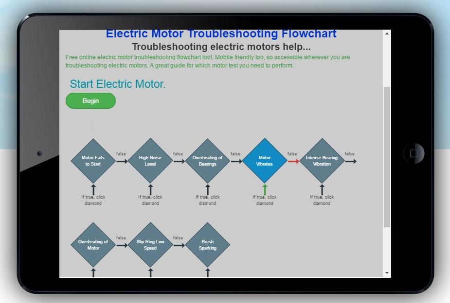 Electric Motor Troubleshooting Flowchart